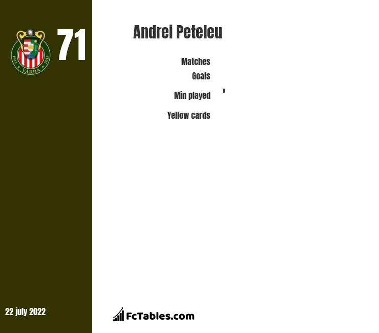 Andrei Peteleu infographic