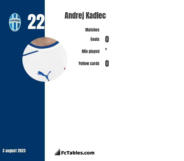Andrej Kadlec infographic