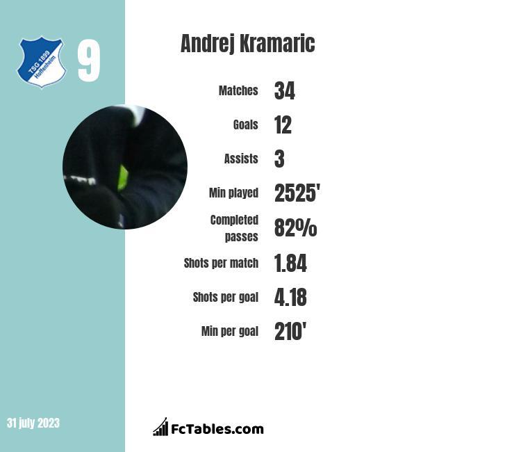 Andrej Kramaric infographic