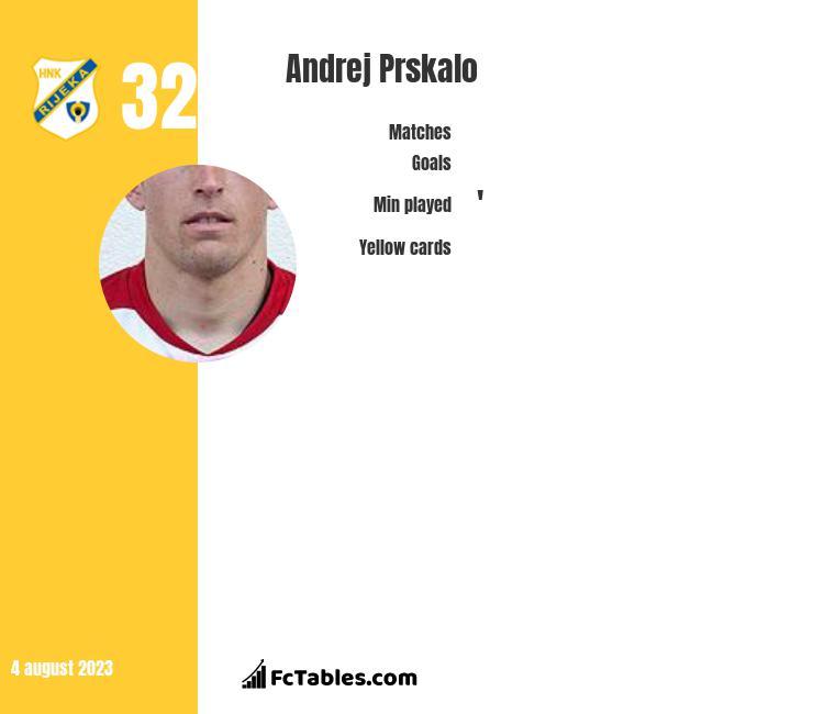 Andrej Prskalo infographic