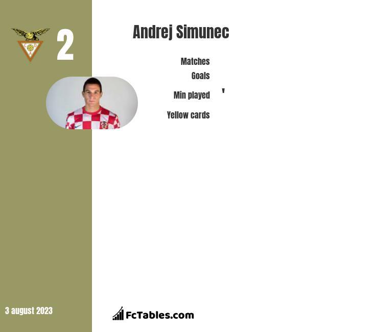 Andrej Simunec infographic