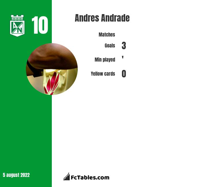 Andres Andrade infographic