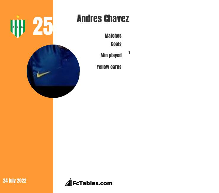 Andres Chavez infographic