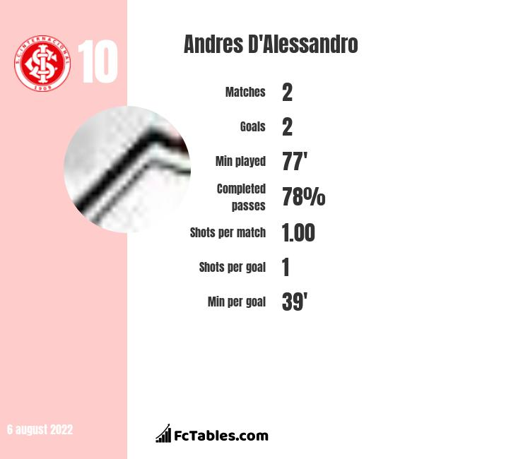Andres D'Alessandro infographic