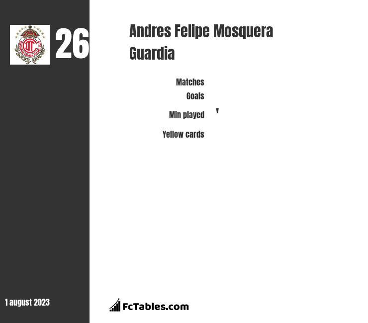 Andres Felipe Mosquera Guardia infographic