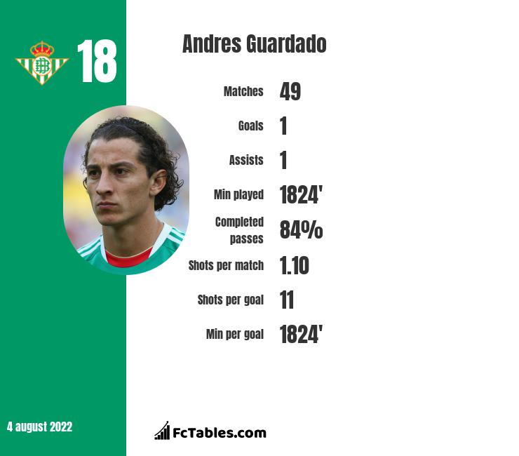 Andres Guardado infographic statistics for Real Betis