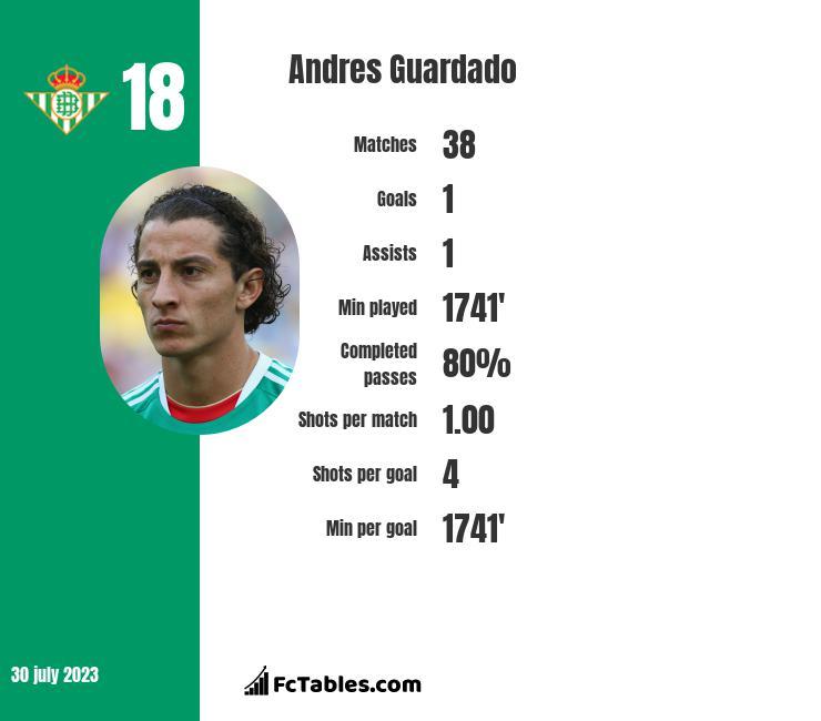 Andres Guardado infographic