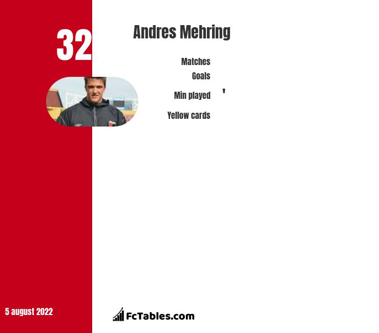 Andres Mehring infographic