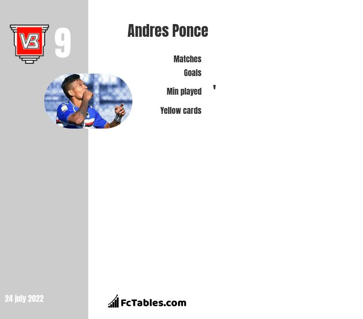 Andres Ponce infographic