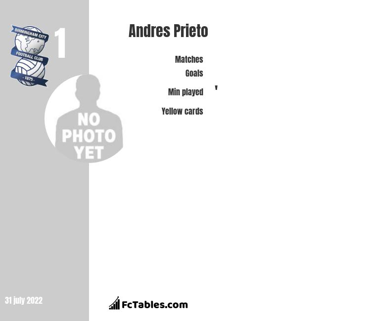 Andres Prieto infographic statistics for Birmingham City