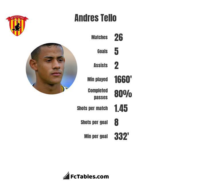 Andres Tello infographic
