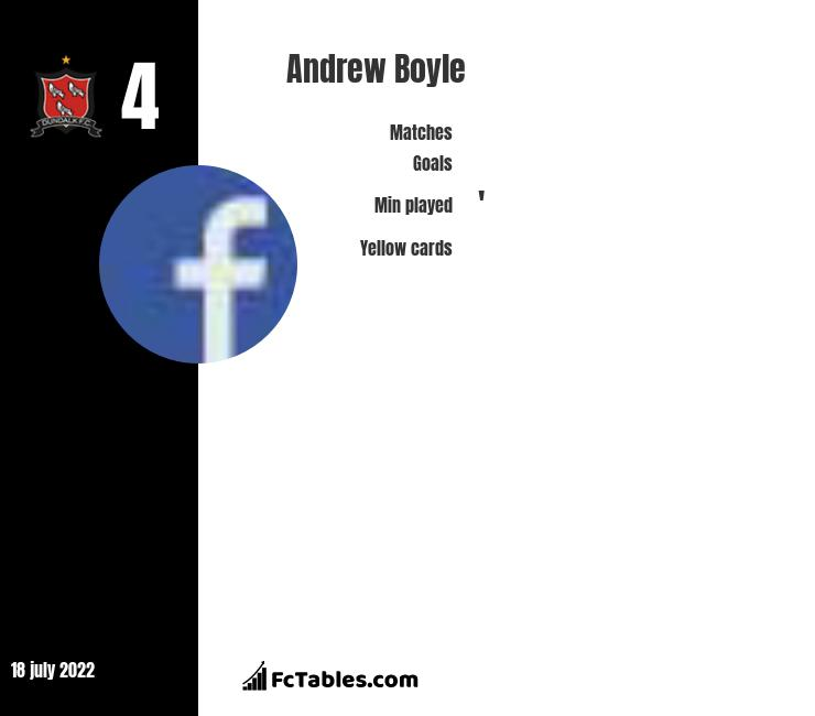 Andrew Boyle infographic statistics for Dundalk