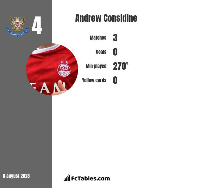 Andrew Considine infographic