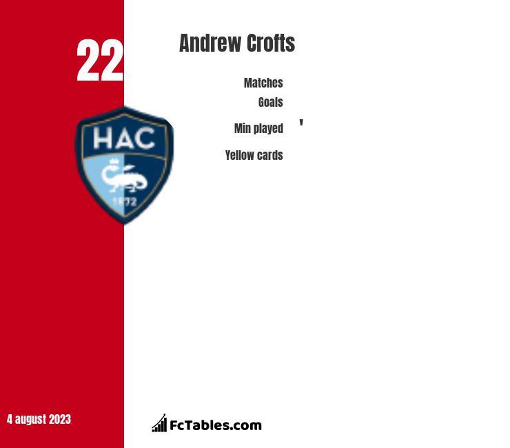 Andrew Crofts infographic