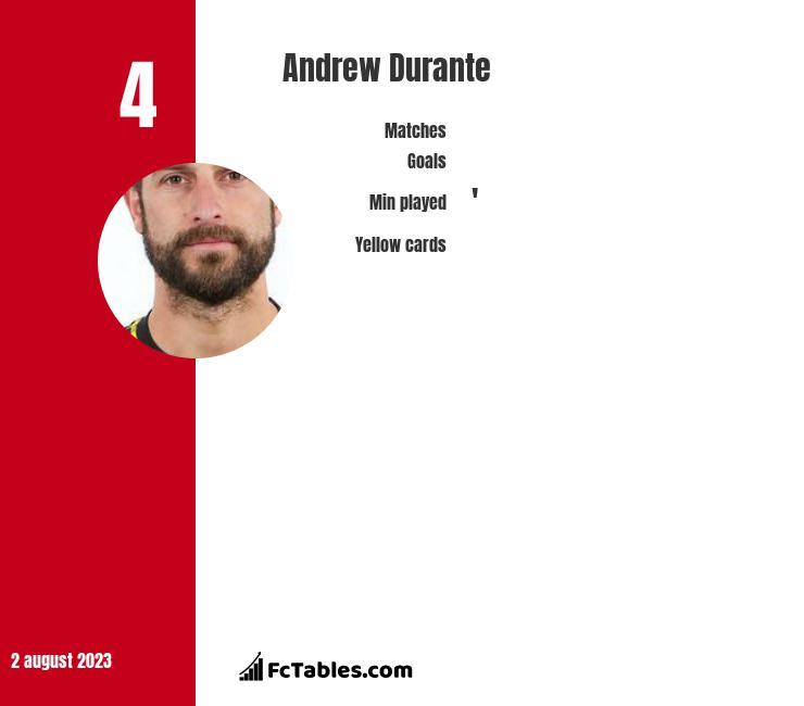 Andrew Durante infographic