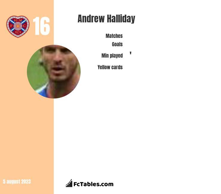 Andrew Halliday infographic