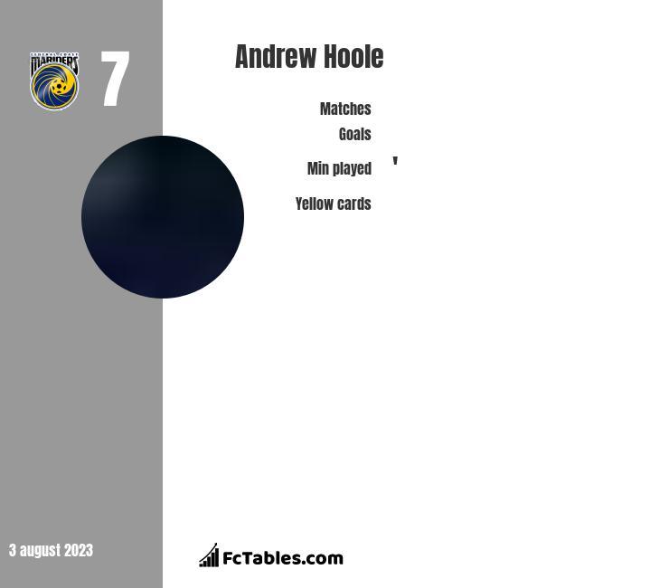 Andrew Hoole infographic