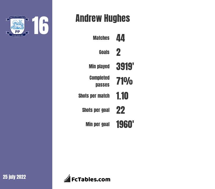 Andrew Hughes infographic