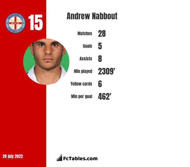 Andrew Nabbout infographic