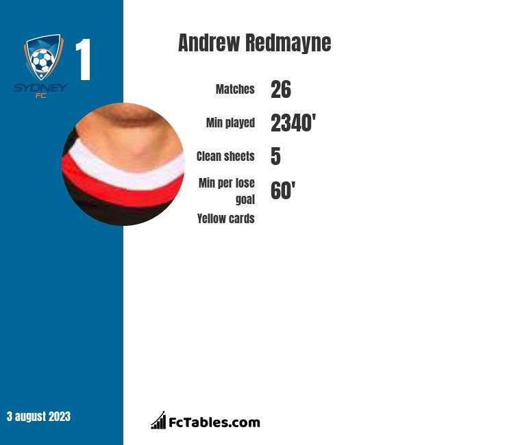 Andrew Redmayne infographic
