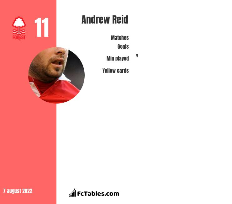 Andrew Reid infographic statistics for Nottingham Forest