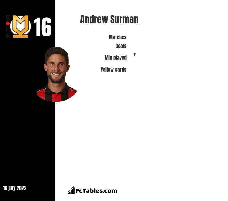 Andrew Surman infographic statistics for AFC Bournemouth