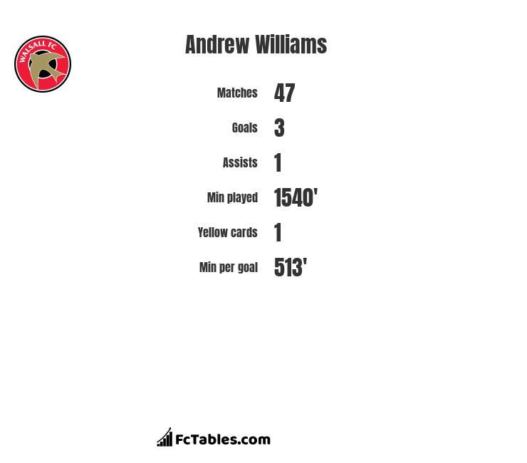 Andrew Williams infographic
