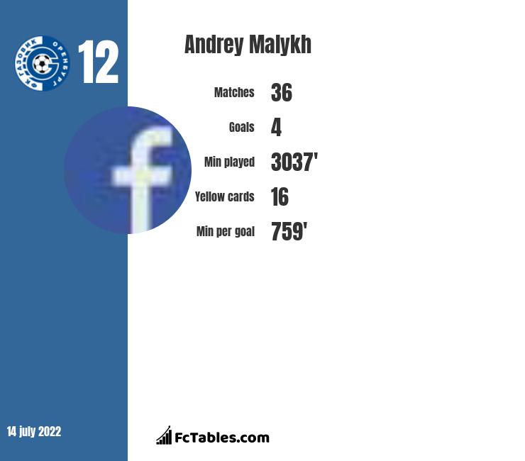 Andrey Malykh infographic