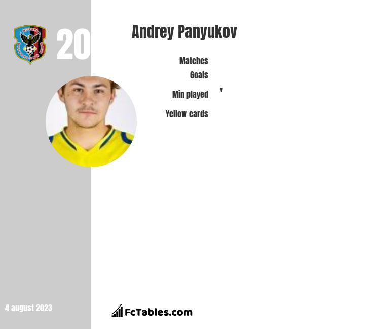 Andrey Panyukov infographic
