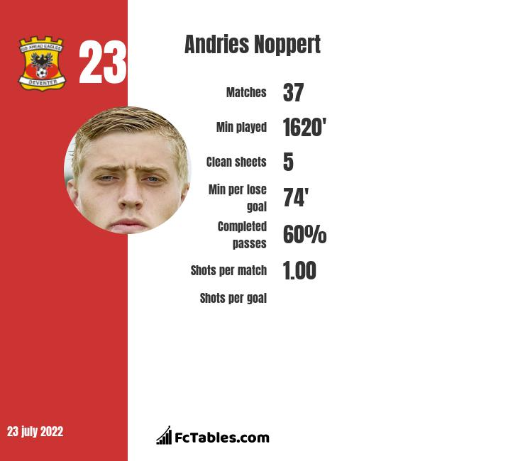Andries Noppert infographic
