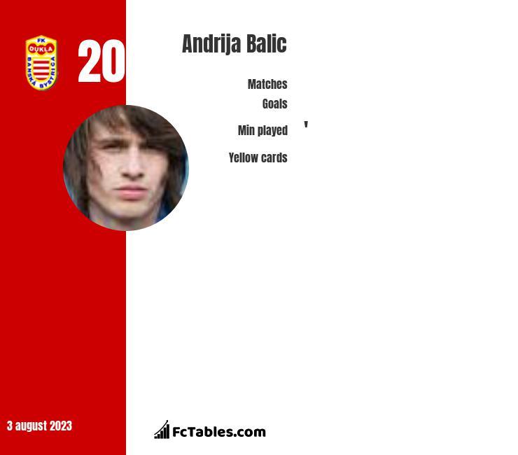Andrija Balic infographic