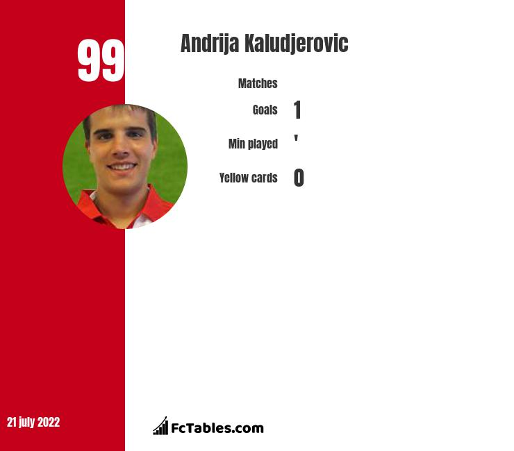 Andrija Kaludjerovic infographic
