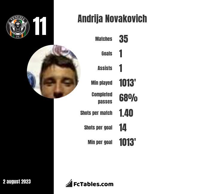Andrija Novakovich infographic