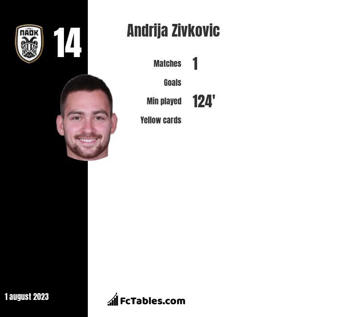Andrija Zivkovic stats