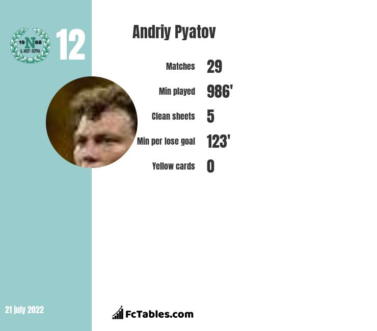 Andriy Pyatov infographic
