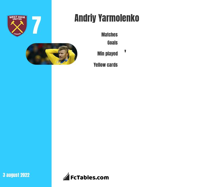 Andriy Yarmolenko infographic statistics for West Ham