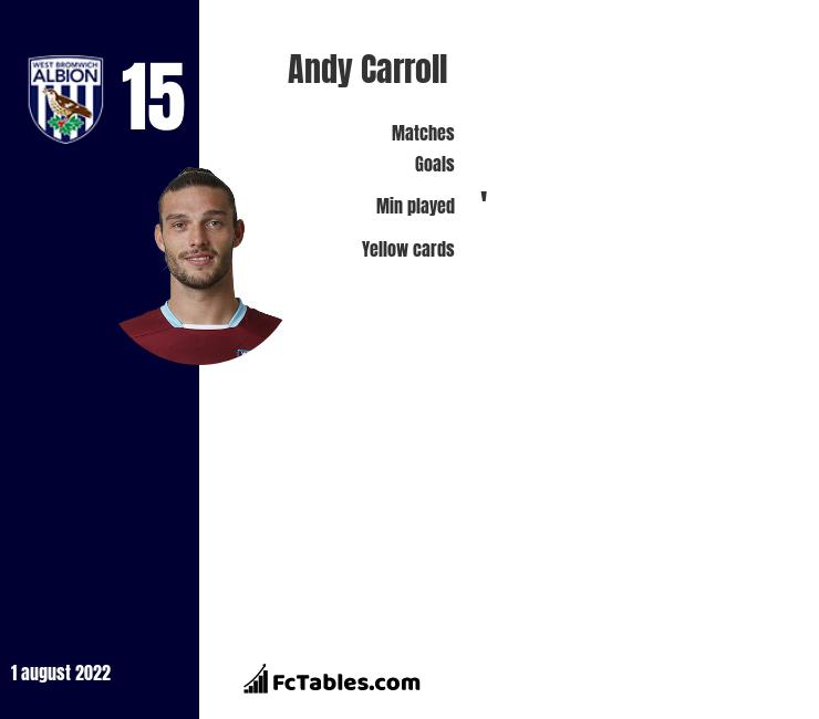 Andy Carroll infographic