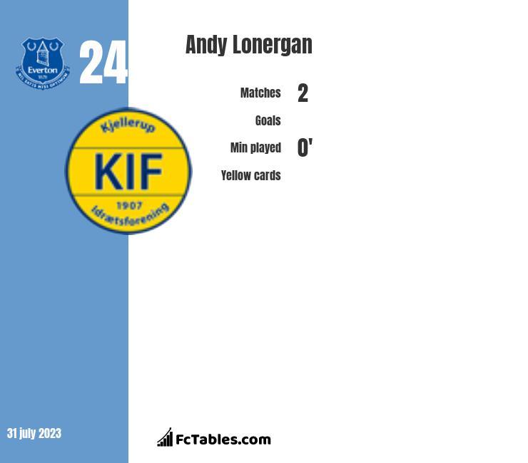 Andy Lonergan infographic