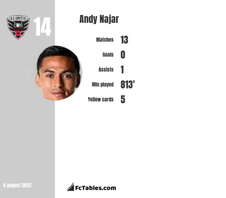 Andy Najar infographic