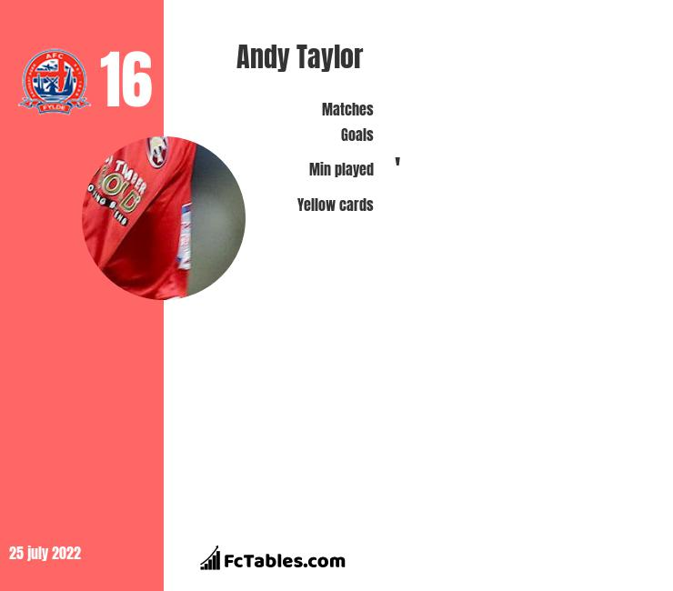 Andy Taylor infographic