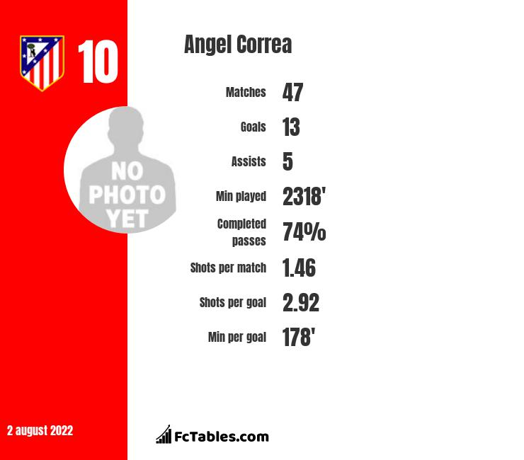 Angel Correa infographic