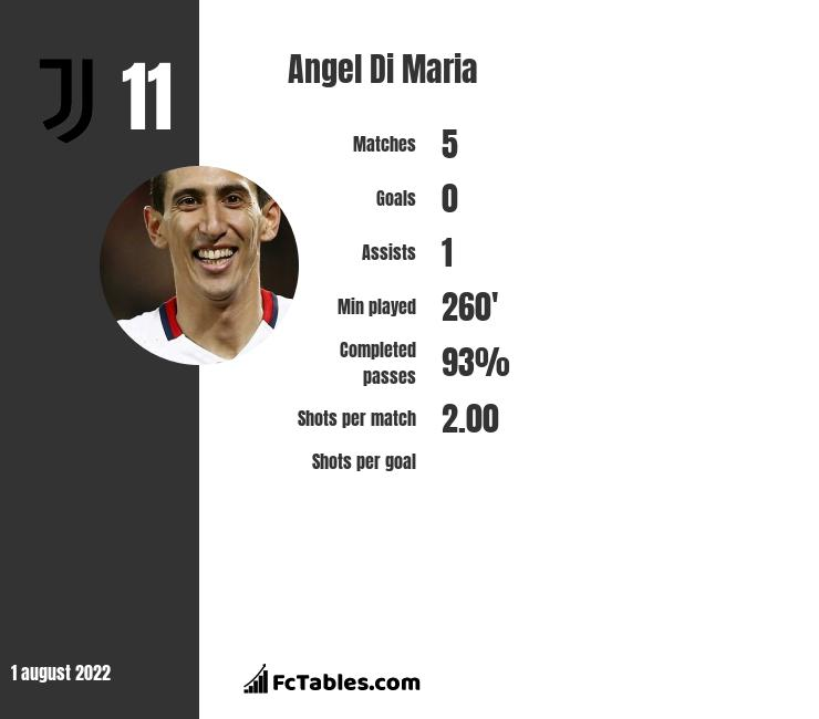 Angel Di Maria infographic