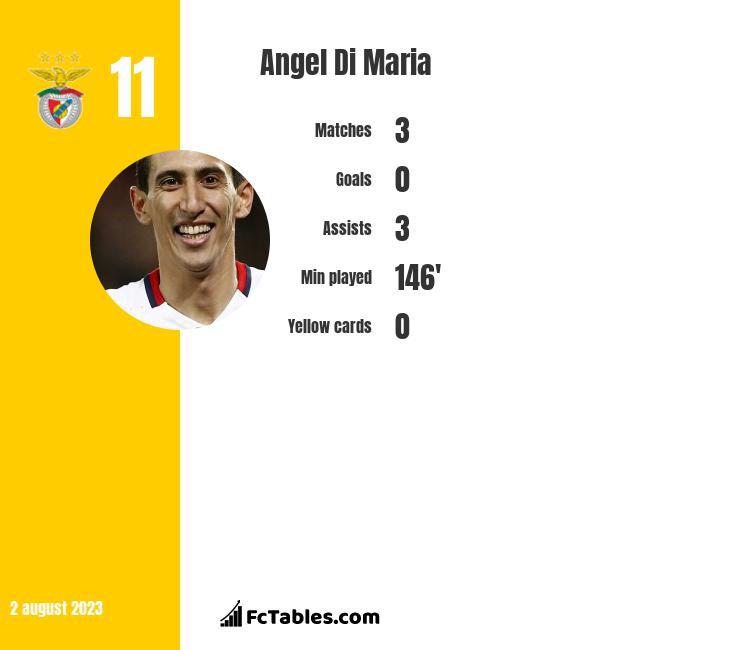Angel Di Maria stats