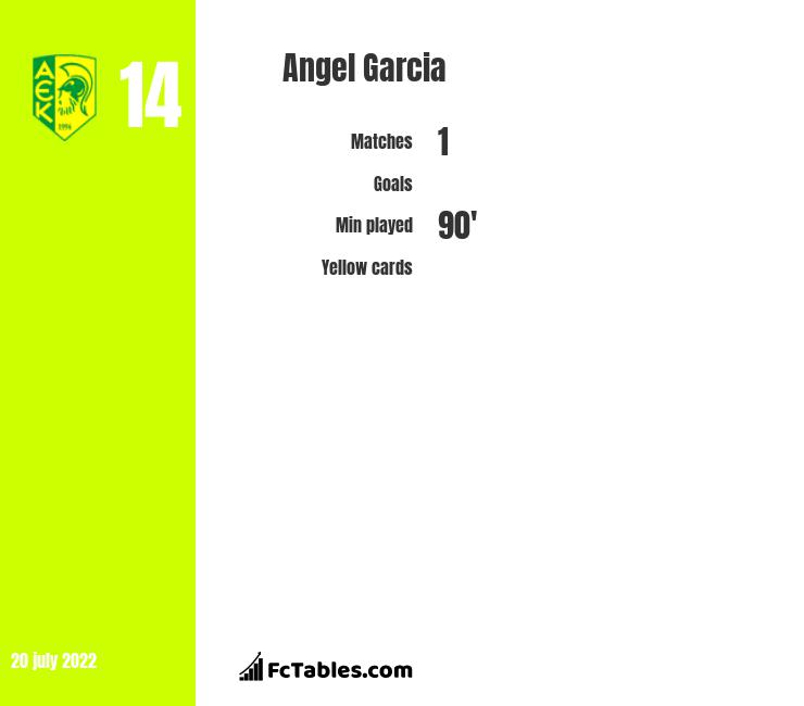 Angel Garcia infographic