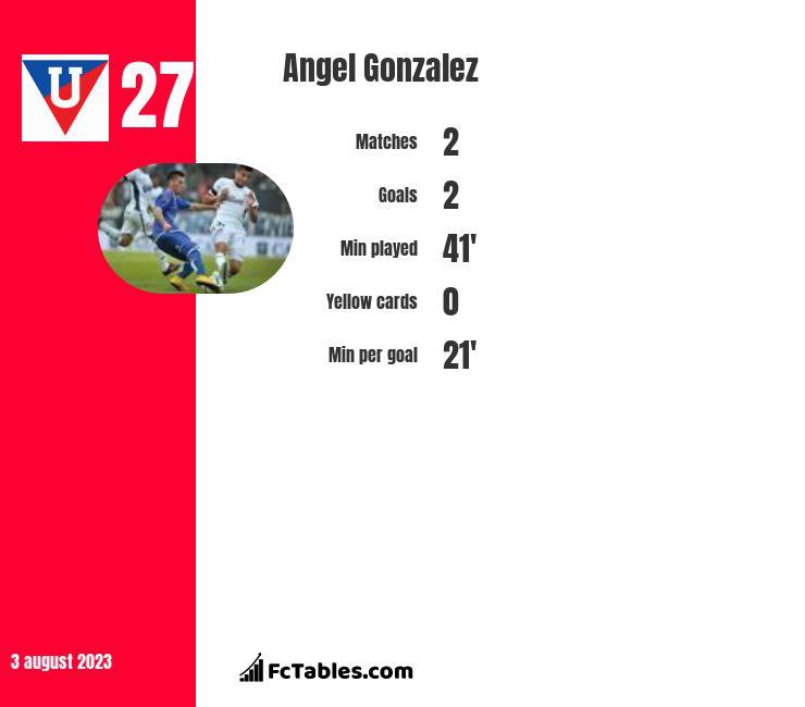 Angel Gonzalez infographic