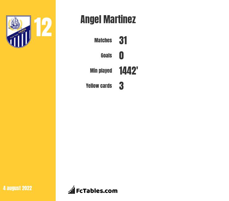 Angel Martinez infographic
