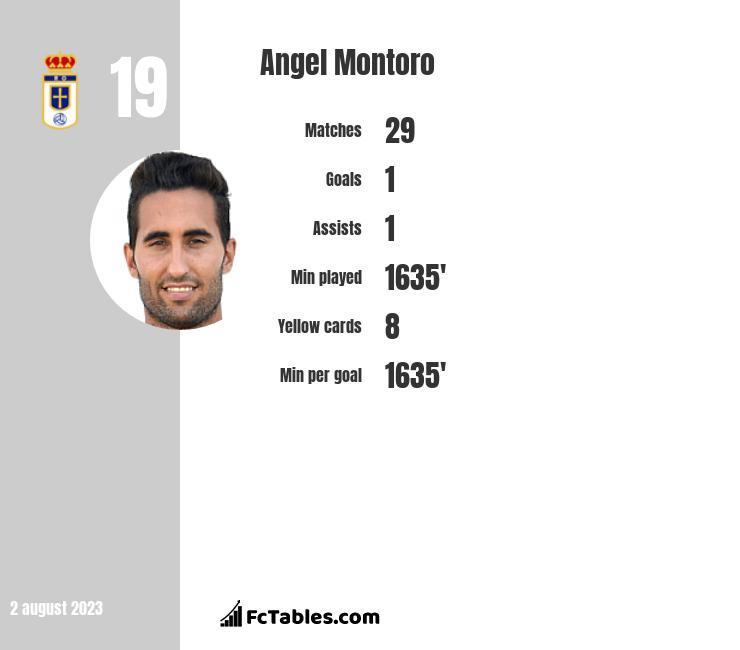 Angel Montoro infographic