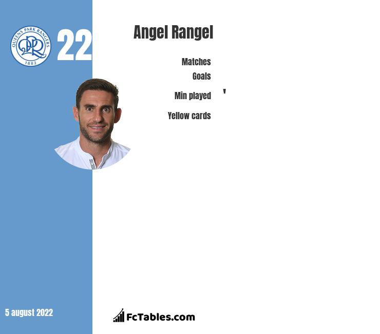 Angel Rangel infographic