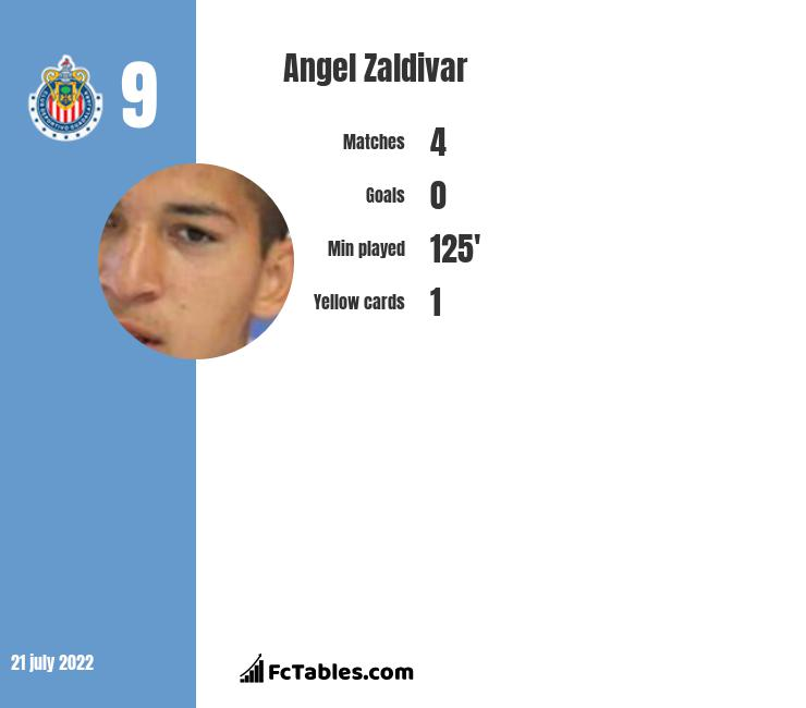 Angel Zaldivar infographic statistics for Puebla