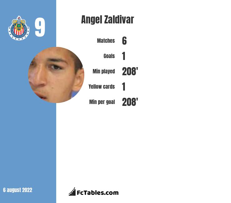 Angel Zaldivar infographic